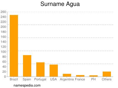 Surname Agua
