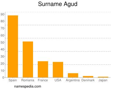 Surname Agud