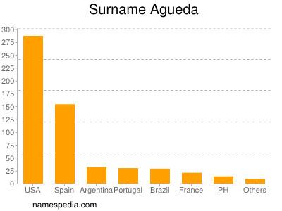 Surname Agueda