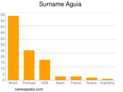 Surname Aguia