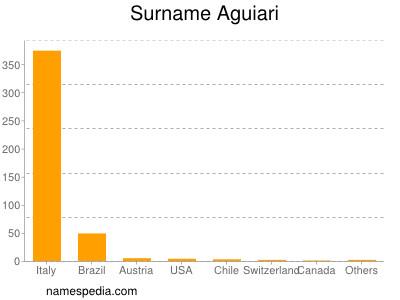 Surname Aguiari