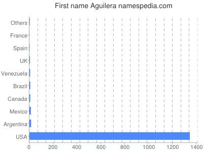 Given name Aguilera