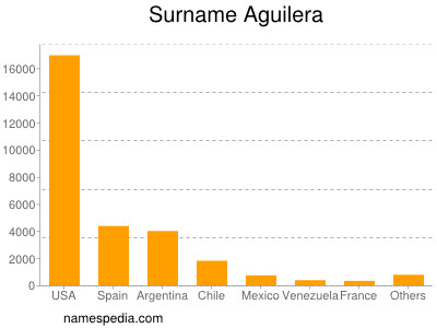 Surname Aguilera
