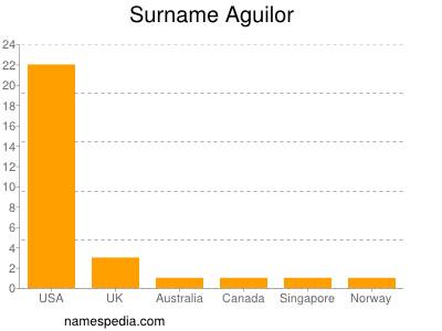 Surname Aguilor
