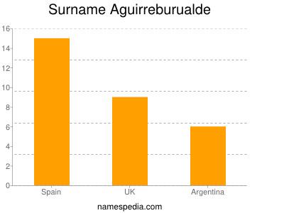 Surname Aguirreburualde