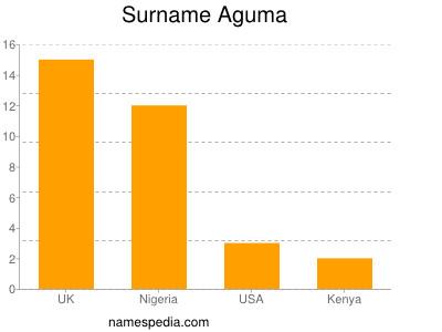 Surname Aguma