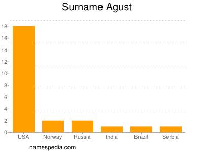 Surname Agust