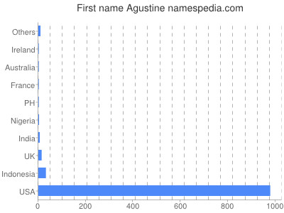 Given name Agustine