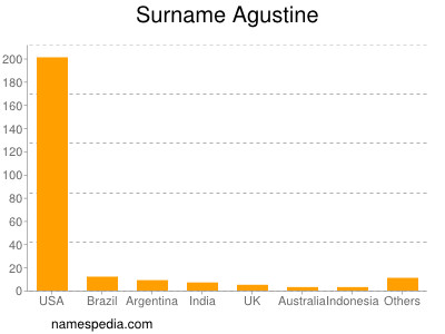 Surname Agustine