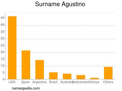 Surname Agustino