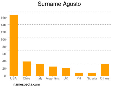 Surname Agusto
