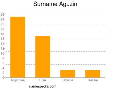 Surname Aguzin