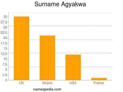 Surname Agyakwa