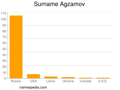 Surname Agzamov