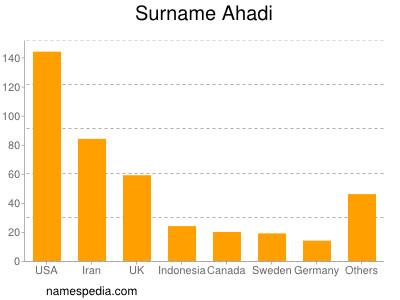 Surname Ahadi