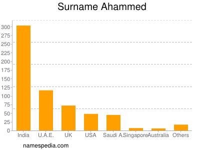 Surname Ahammed