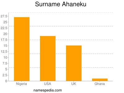 Surname Ahaneku