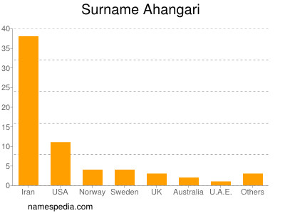 Surname Ahangari