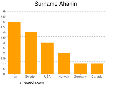 Surname Ahanin