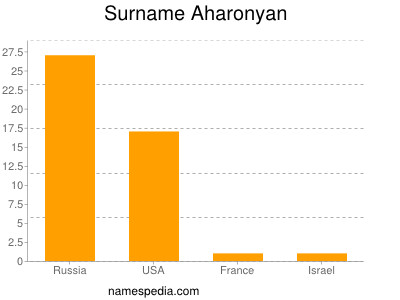 Surname Aharonyan