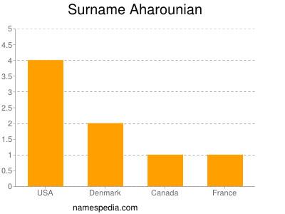 Surname Aharounian