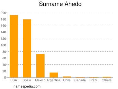 Surname Ahedo