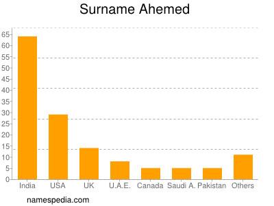 Surname Ahemed