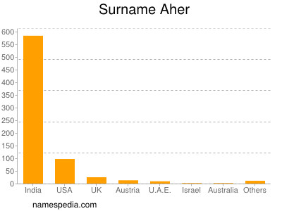 Surname Aher