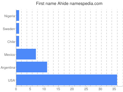 Given name Ahide