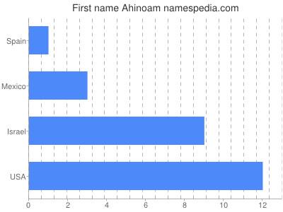 Given name Ahinoam