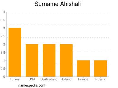 Surname Ahishali
