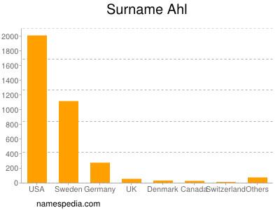 Surname Ahl