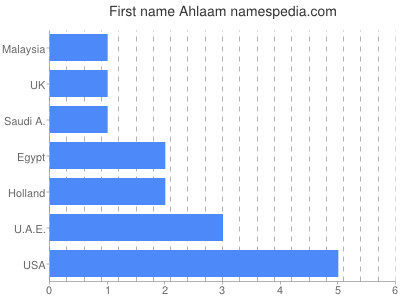 Given name Ahlaam