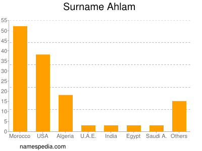 Surname Ahlam