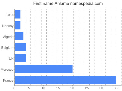 Given name Ahlame