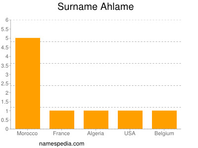Surname Ahlame