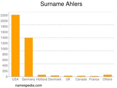 Surname Ahlers