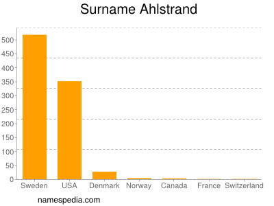 Surname Ahlstrand