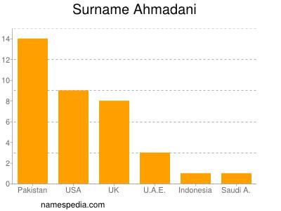 Surname Ahmadani
