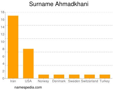 Surname Ahmadkhani