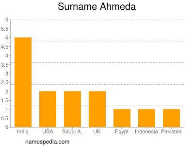Surname Ahmeda