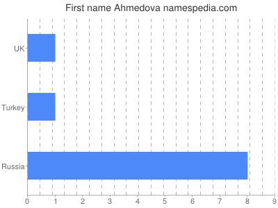 Given name Ahmedova
