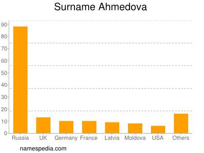 Surname Ahmedova