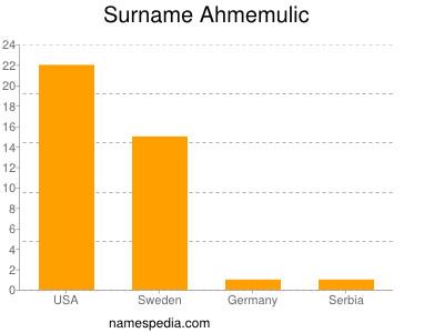 Surname Ahmemulic