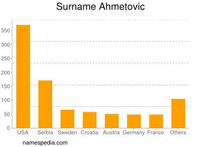 nom Ahmetovic