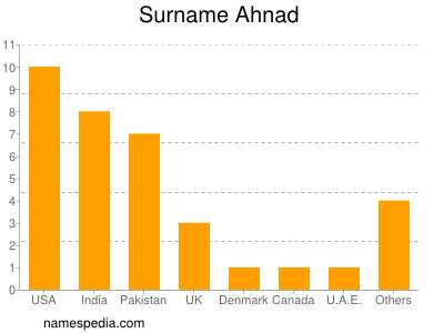 Surname Ahnad