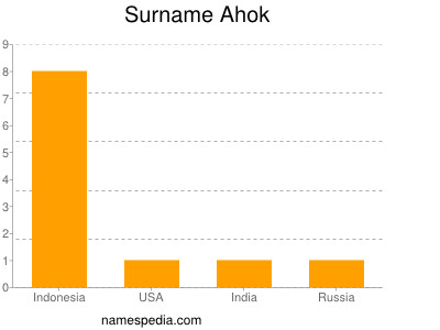 Surname Ahok