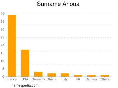Surname Ahoua