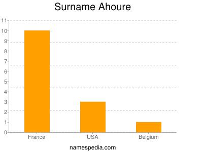 Surname Ahoure