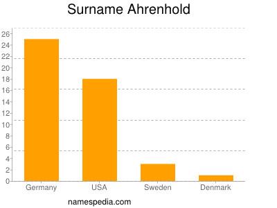 Surname Ahrenhold